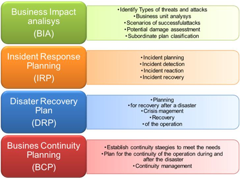 cafe contingency plan Pest analysis: essential small business contingency planning tool essential small business contingency planning tool originally appeared on.